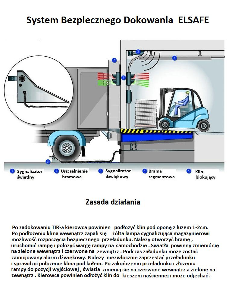 System Bezpiecznego Dokowania ELSAFE . Prospekt z opisem 2 - System Bezpiecznego Dokowania ELSAFE