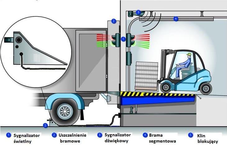 System Bezpiecznego Dokowania ELSAFE