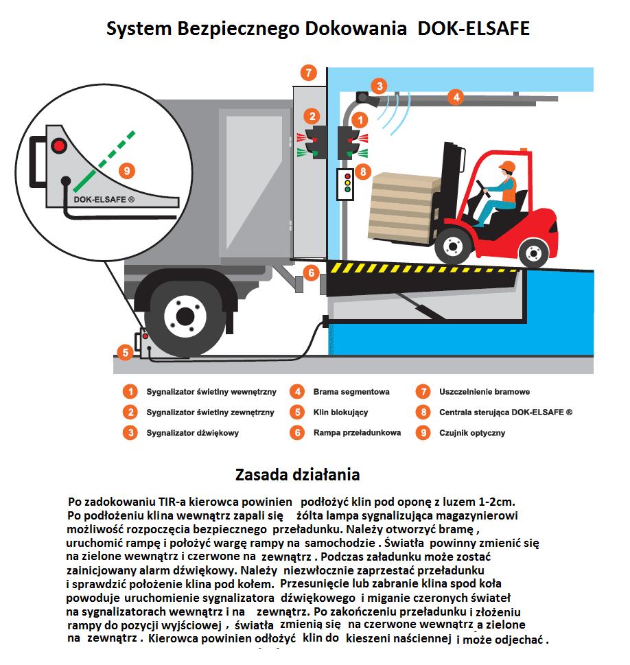 System Bezpiecznego Dokowania DOK ELSAFE Zasada dzialania - System Bezpiecznego Dokowania DOK-ELSAFE
