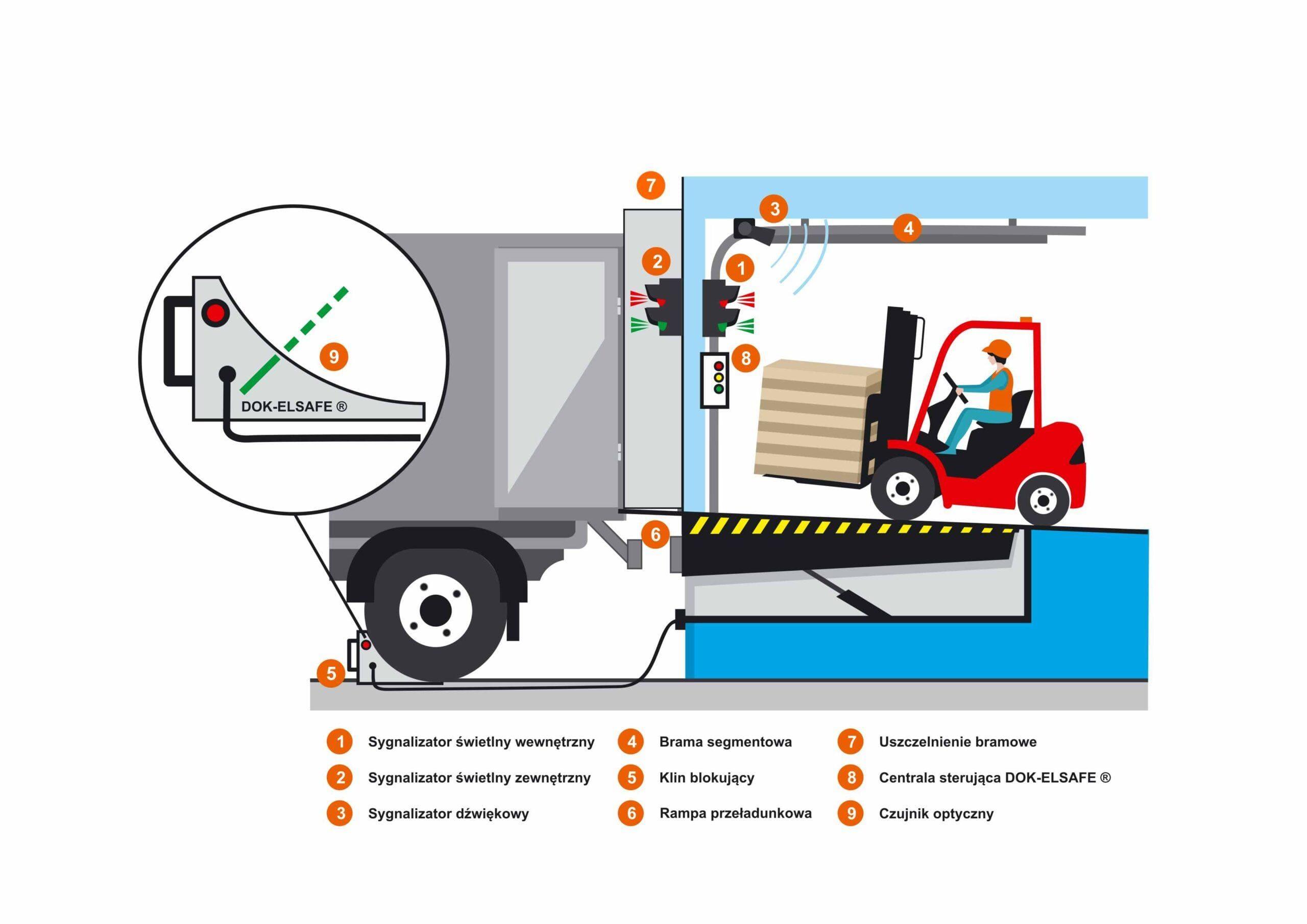 System Bezpiecznego Dokowania DOK-ELSAFE